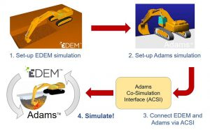 Fig 1. The Adams-EDEM Workflow.
