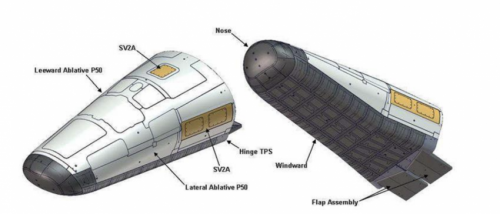 Actran space hardware