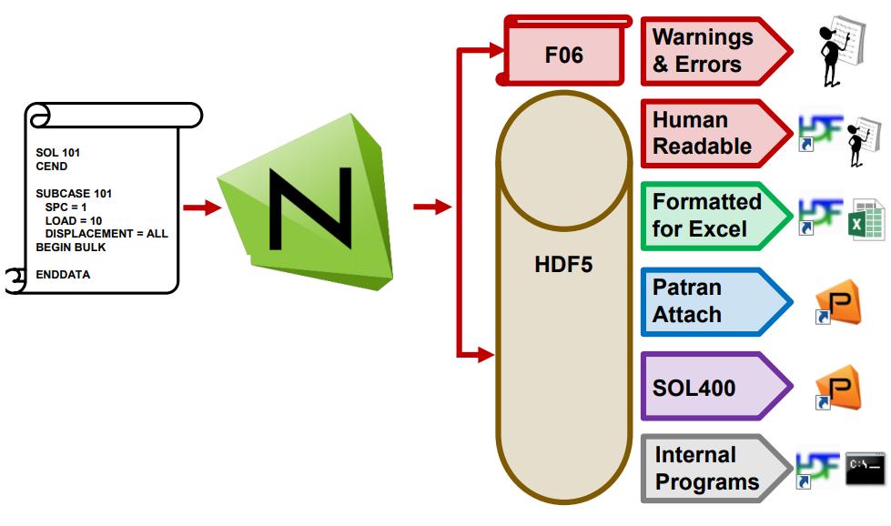 MSC Nastran Hdf5
